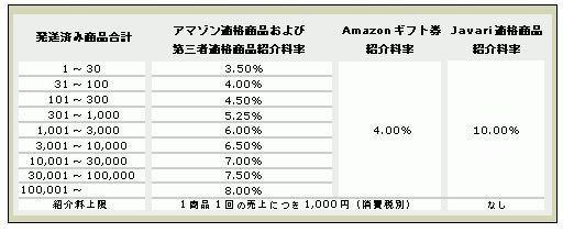 アマゾン昔の報酬率